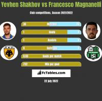 Yevhen Shakhov vs Francesco Magnanelli h2h player stats