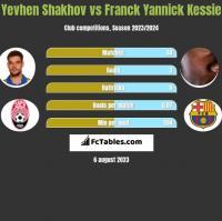 Jewhen Szachow vs Franck Yannick Kessie h2h player stats