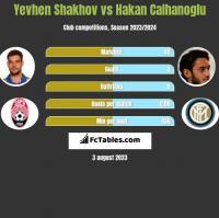 Jewhen Szachow vs Hakan Calhanoglu h2h player stats