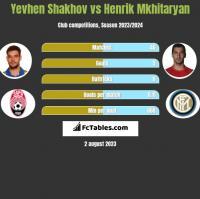 Yevhen Shakhov vs Henrik Mkhitaryan h2h player stats