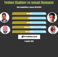 Jewhen Szachow vs Ismael Bennacer h2h player stats