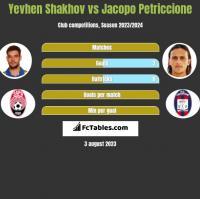 Yevhen Shakhov vs Jacopo Petriccione h2h player stats