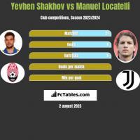 Yevhen Shakhov vs Manuel Locatelli h2h player stats