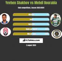 Yevhen Shakhov vs Mehdi Bourabia h2h player stats
