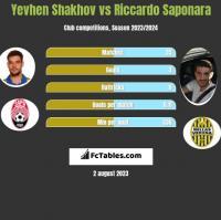 Yevhen Shakhov vs Riccardo Saponara h2h player stats