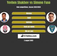 Yevhen Shakhov vs Simone Faso h2h player stats