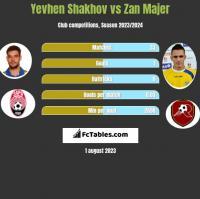 Yevhen Shakhov vs Zan Majer h2h player stats