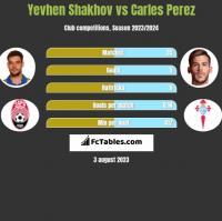 Yevhen Shakhov vs Carles Perez h2h player stats