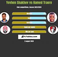 Yevhen Shakhov vs Hamed Traore h2h player stats