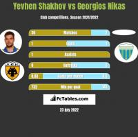 Yevhen Shakhov vs Georgios Nikas h2h player stats