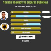 Yevhen Shakhov vs Edgaras Dubickas h2h player stats