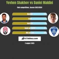 Jewhen Szachow vs Daniel Maldini h2h player stats