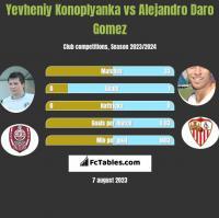 Yevheniy Konoplyanka vs Alejandro Daro Gomez h2h player stats