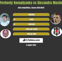 Yevheniy Konoplyanka vs Alexandru Maxim h2h player stats
