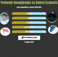 Yevheniy Konoplyanka vs Andrej Kramaric h2h player stats