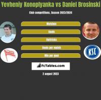 Yevheniy Konoplyanka vs Daniel Brosinski h2h player stats
