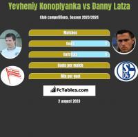 Yevheniy Konoplyanka vs Danny Latza h2h player stats
