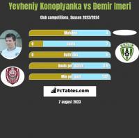 Yevheniy Konoplyanka vs Demir Imeri h2h player stats