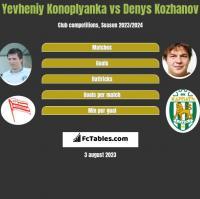 Yevheniy Konoplyanka vs Denys Kozhanov h2h player stats