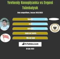 Yevheniy Konoplyanka vs Evgeni Tsimbalyuk h2h player stats