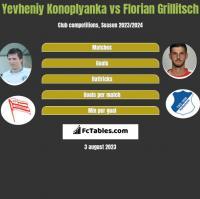 Yevheniy Konoplyanka vs Florian Grillitsch h2h player stats