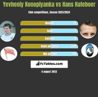 Yevheniy Konoplyanka vs Hans Hateboer h2h player stats