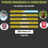 Yevheniy Konoplyanka vs Joshua Brenet h2h player stats