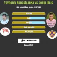 Yevheniy Konoplyanka vs Josip Ilicic h2h player stats