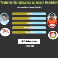 Yevheniy Konoplyanka vs Kerem Demirbay h2h player stats