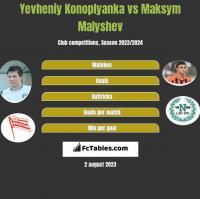 Yevheniy Konoplyanka vs Maksym Malyshev h2h player stats
