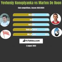 Yevheniy Konoplyanka vs Marten De Roon h2h player stats