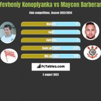 Yevheniy Konoplyanka vs Maycon Barberan h2h player stats