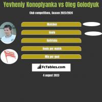 Yevheniy Konoplyanka vs Oleg Golodyuk h2h player stats