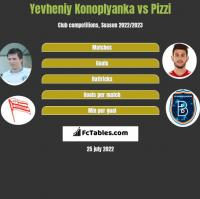 Jewhen Konoplanka vs Pizzi h2h player stats