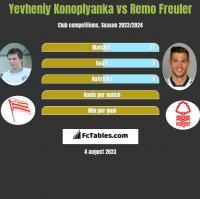 Yevheniy Konoplyanka vs Remo Freuler h2h player stats