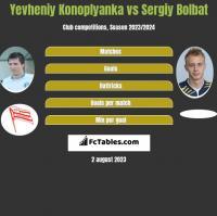 Yevheniy Konoplyanka vs Sergiy Bolbat h2h player stats