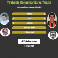 Yevheniy Konoplyanka vs Taison h2h player stats
