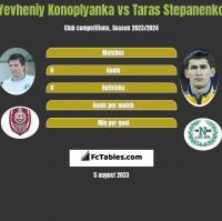 Yevheniy Konoplyanka vs Taras Stepanenko h2h player stats