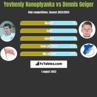 Yevheniy Konoplyanka vs Dennis Geiger h2h player stats