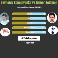Yevheniy Konoplyanka vs Manor Solomon h2h player stats