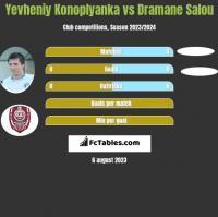 Yevheniy Konoplyanka vs Dramane Salou h2h player stats