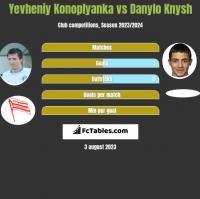 Yevheniy Konoplyanka vs Danylo Knysh h2h player stats