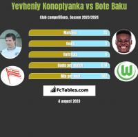 Yevheniy Konoplyanka vs Bote Baku h2h player stats