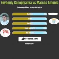 Yevheniy Konoplyanka vs Marcos Antonio h2h player stats