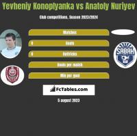 Yevheniy Konoplyanka vs Anatoly Nuriyev h2h player stats