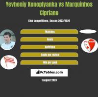 Yevheniy Konoplyanka vs Marquinhos Cipriano h2h player stats