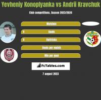 Yevheniy Konoplyanka vs Andrii Kravchuk h2h player stats