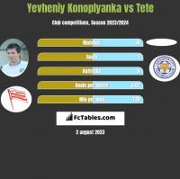 Yevheniy Konoplyanka vs Tete h2h player stats