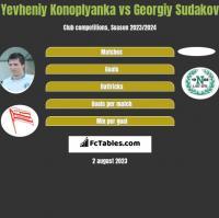 Yevheniy Konoplyanka vs Georgiy Sudakov h2h player stats