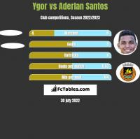 Ygor vs Aderlan Santos h2h player stats
